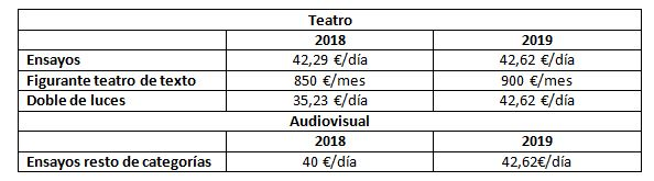 tablas final salariales